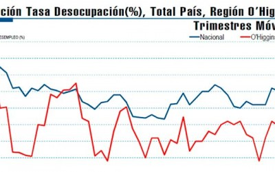INE tasa desocupacion trimestre junio agosto2015