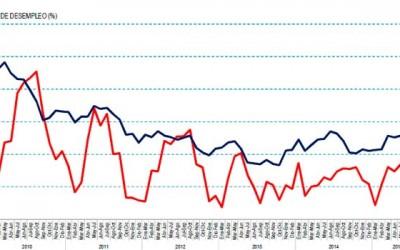 INE desocupacion 2015