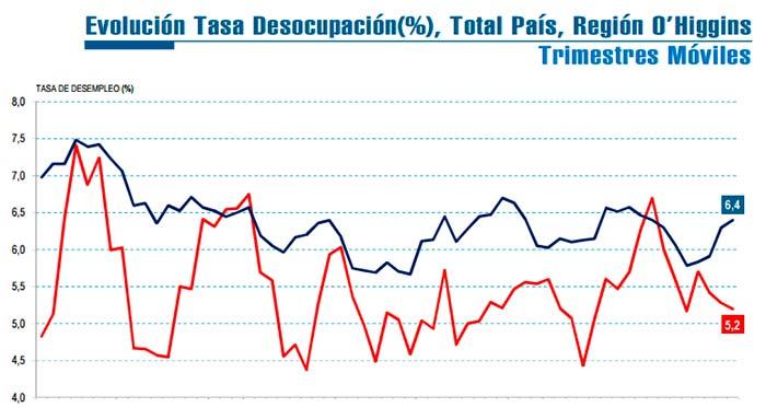 INE Desempleo en la sexta región llega a 5_2 por ciento