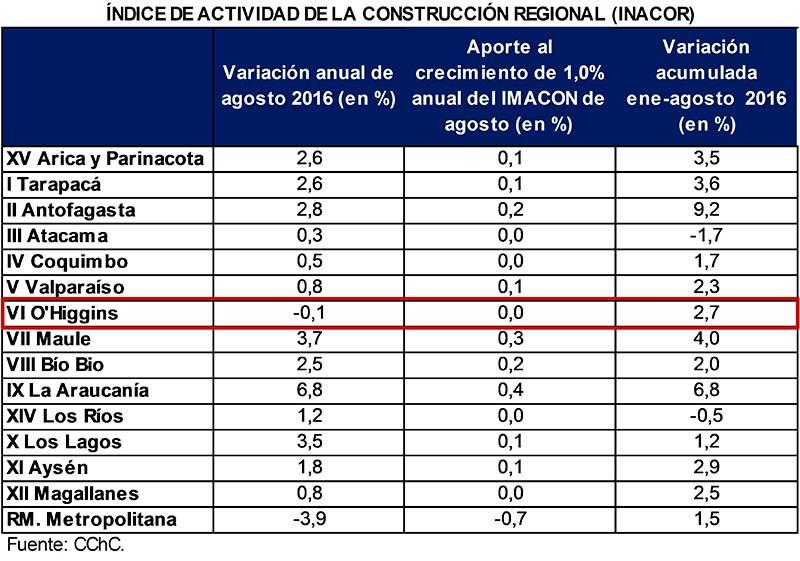 CChC Fuerte desaceleración sufre sector construcción durante agosto en la Región de OHiggins