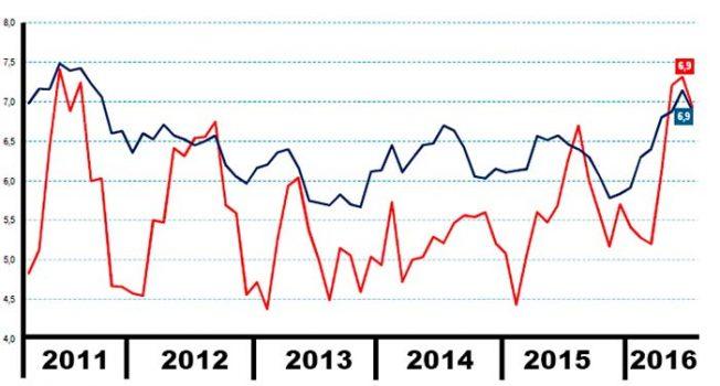 Tasa de desocupación en la Sexta Región anota un 6_9 po ciento en el último trimestre