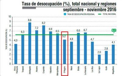 Tasa de desocupación en la Región baja a 52 por ciento