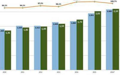 Obras públicas logra ejecución presupuestaria de 100_7 por ciento
