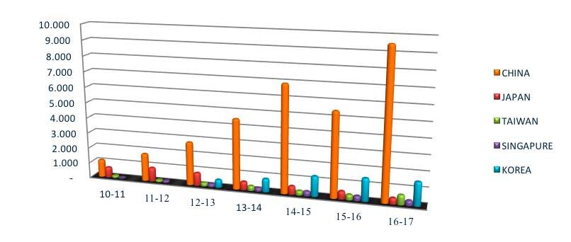 Exportación de arándanos aumenta un 7 por ciento en la Región de OHiggins