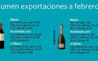 Exportaciones de vino a marzo 2017 Buen primer trimestre que anticipa un buen año