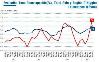 INE Tasa de desocupación regional AMJ 2017