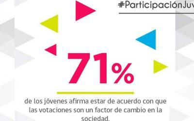 Un 47 por ciento de los jóvenes declara que irá a votar en las próximas elecciones presidenciales