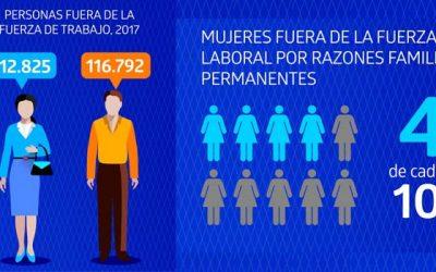 NE entrega cifras de brechas de género en el ámbito laboral