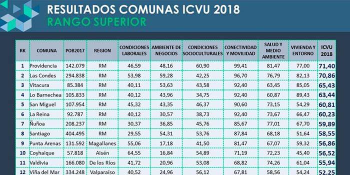 Cámara Chilena de la Construcción presenta ICVU 2018