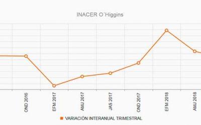 Indicador de Actividad Económica Regional llega a 4,5%