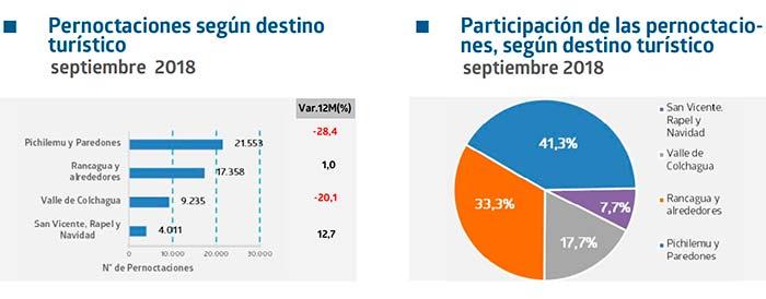 Tasa de ocupación regional en habitaciones fue de 27,1%
