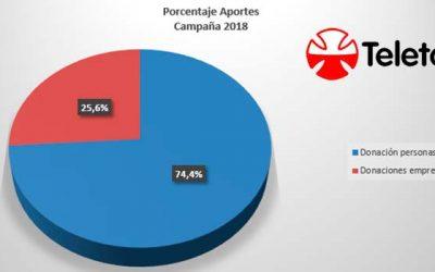 Teletón 2018: Aporte de empresas no superó el 26%