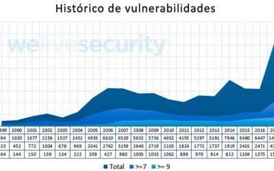 Máximo histórico de vulnerabilidades reportadas en 2018