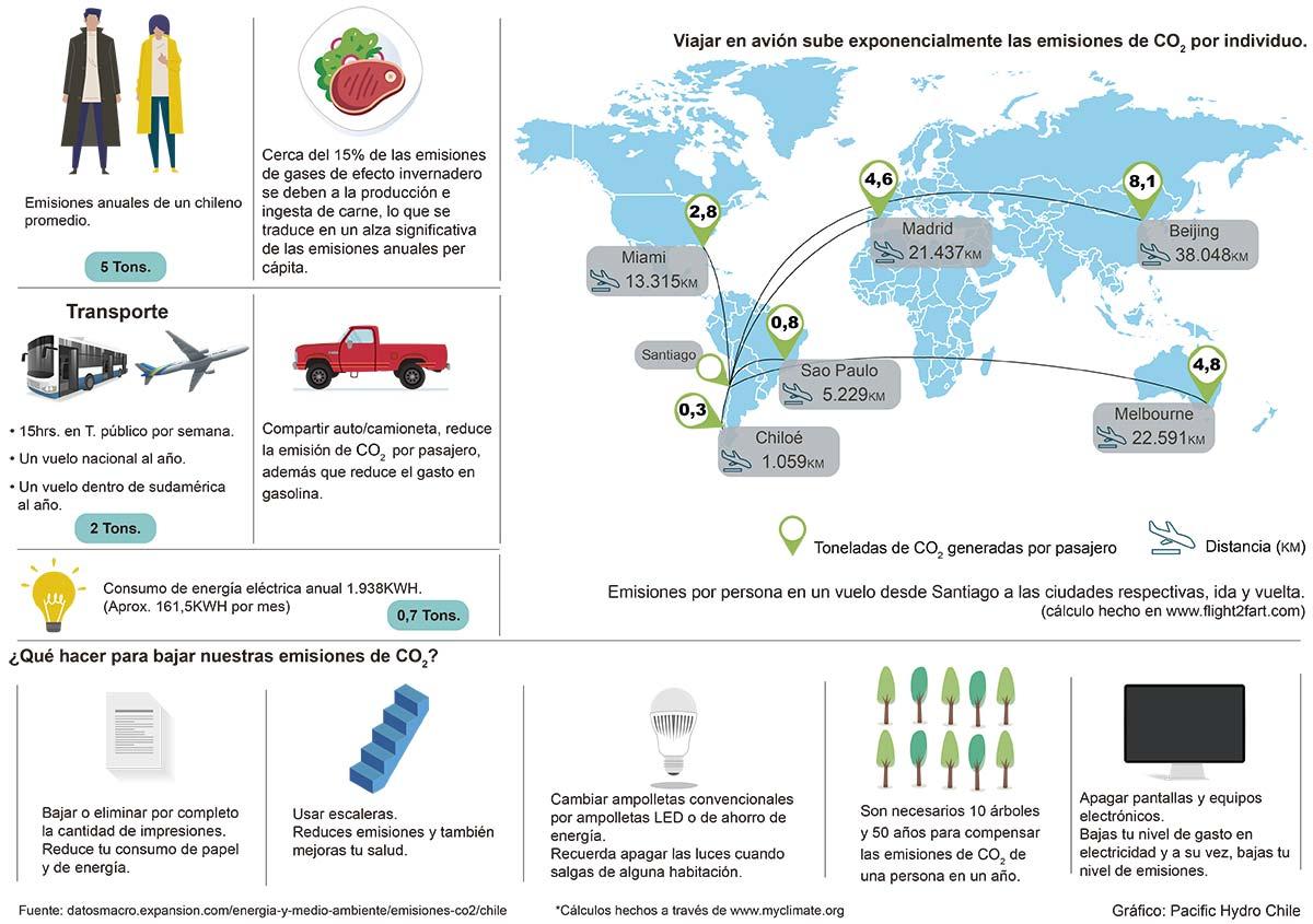 Viajar en avión y prender carbón: Las acciones más contaminantes en Fiestas Patrias
