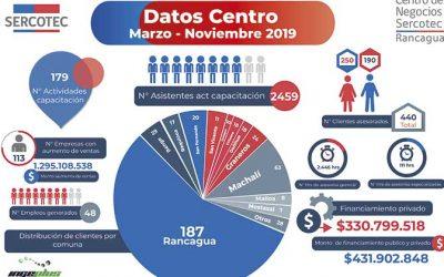 Resultados operacionales del centro de negocios Sercotec de Rancagua