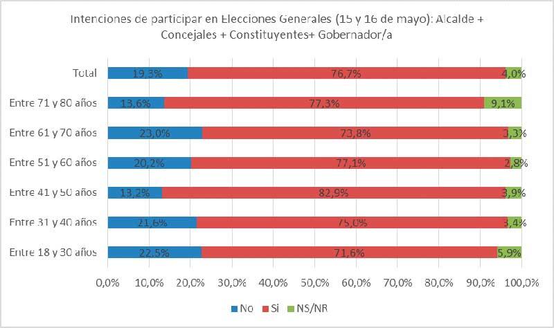 83% de las mujeres de entre 41 y 50 años participarán de las elecciones de este fin de semana