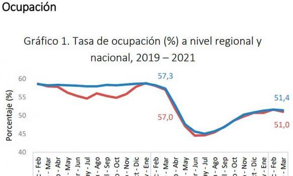 Se confirma desaceleración del empleo en la región