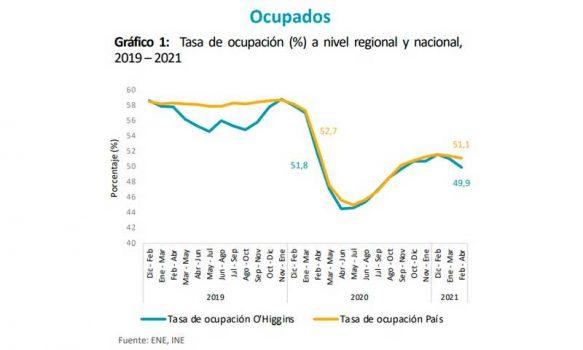 Región de O'Higgins continúa mostrando desaceleración en el empleo