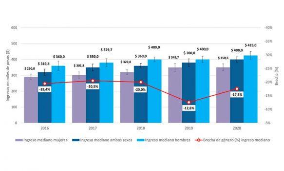 Ingreso laboral promedio en la Región de O'Higgins llegó a $508.505 mensual en 2020